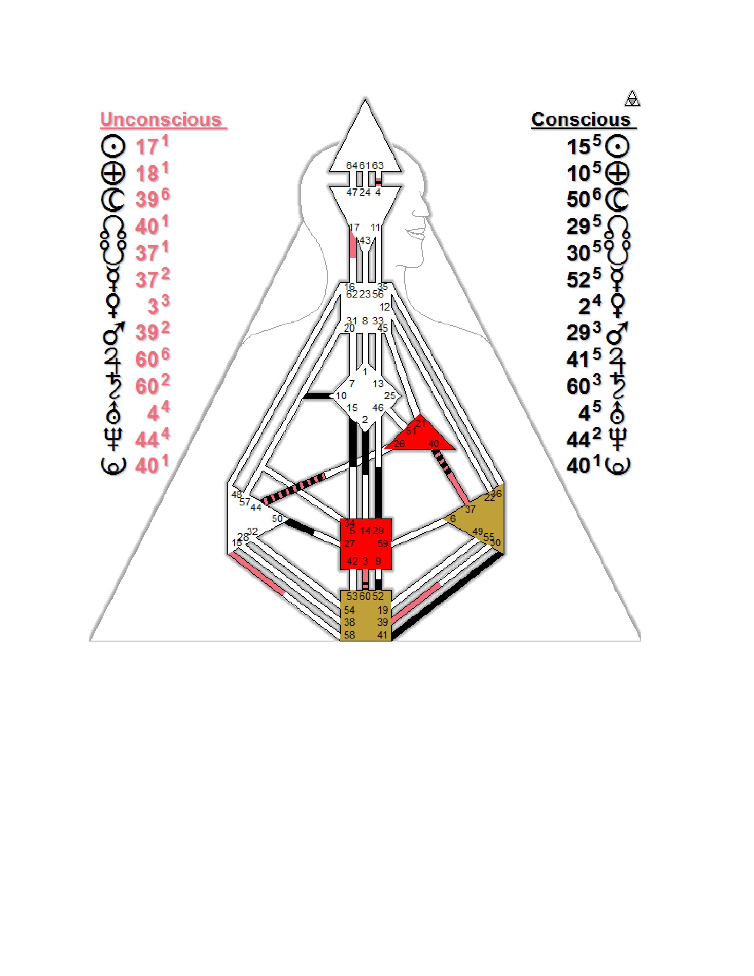 Профиль 5 1 дизайн человека генератор